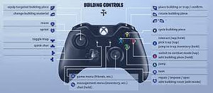Fortnite Kontrol Tuşları PS4